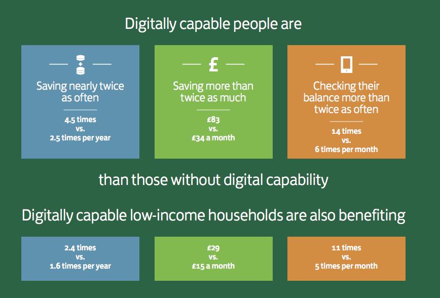 Digital Capability