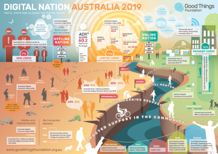 Aus Digital nation 2019.png